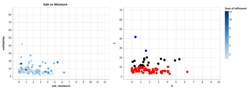 Visualization and Clustering – IanRussellMTH231